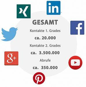 SocialMedia_VitaminBNetzwerk